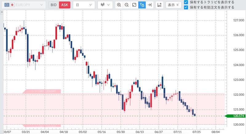2019年7月24日にユロ/円のチャート